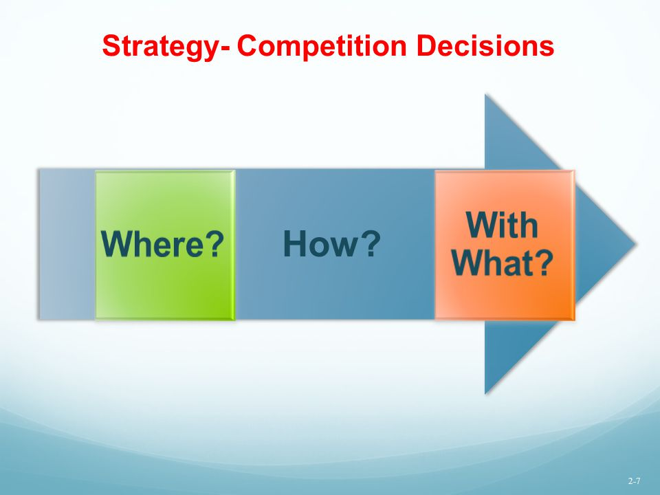 Strategy- Competition Decisions