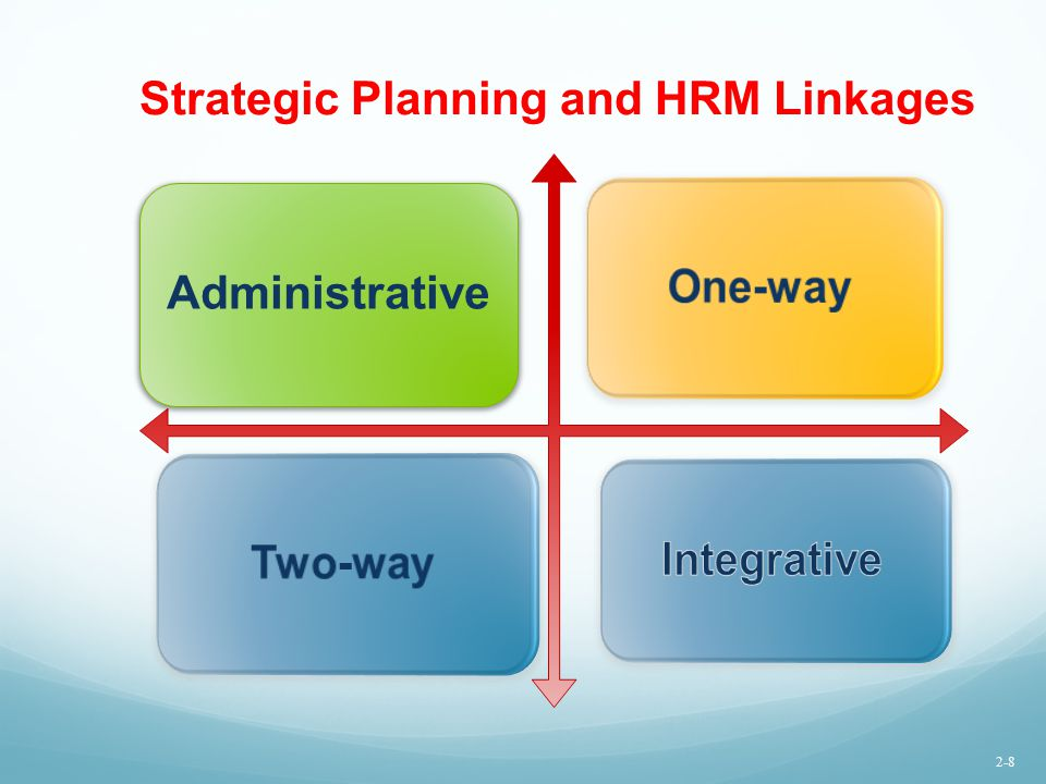 Strategic Planning and HRM Linkages