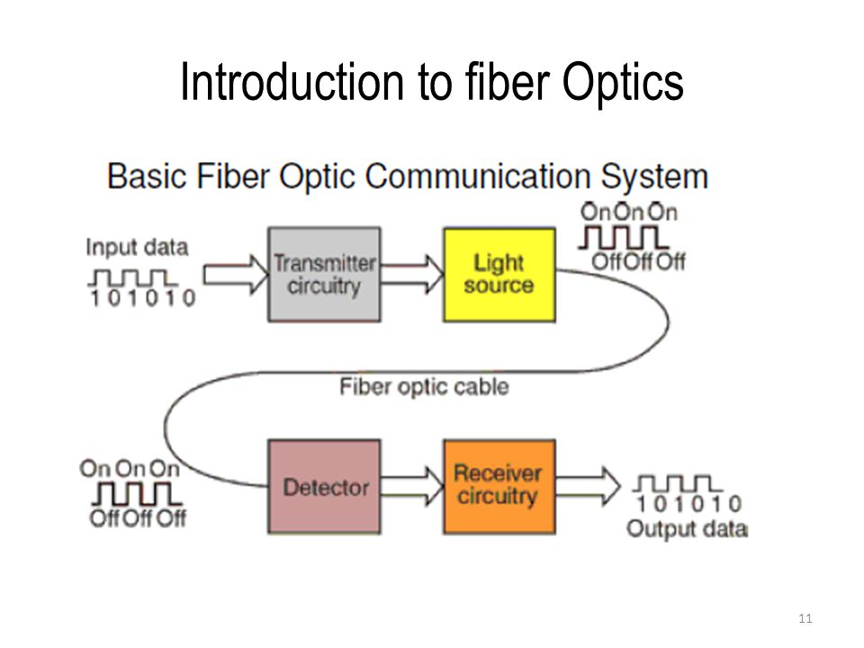 an introduction to fiber optics technology An introduction to fiber optics  and details their use in sensor technology and modern optical communication systemsthe authors begin by setting out the basic.
