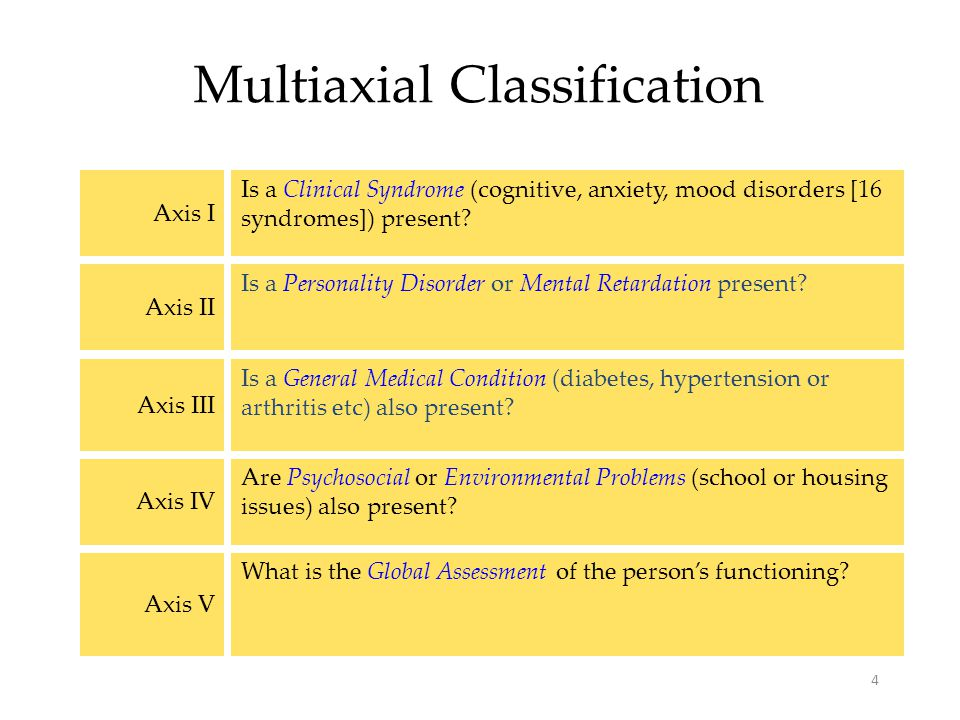 abnormal psychology classification and assessment