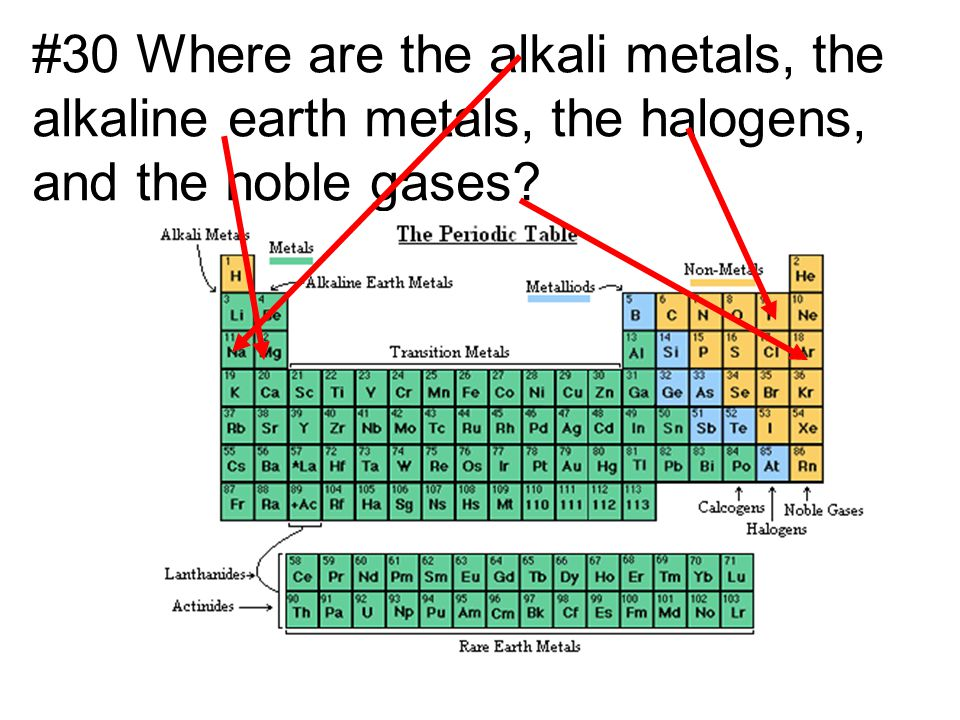 Periodic table where are the alkali metals and halogens on the he could tell from the elements surrounding ppt download periodic table where are the alkali metals and halogens urtaz Choice Image