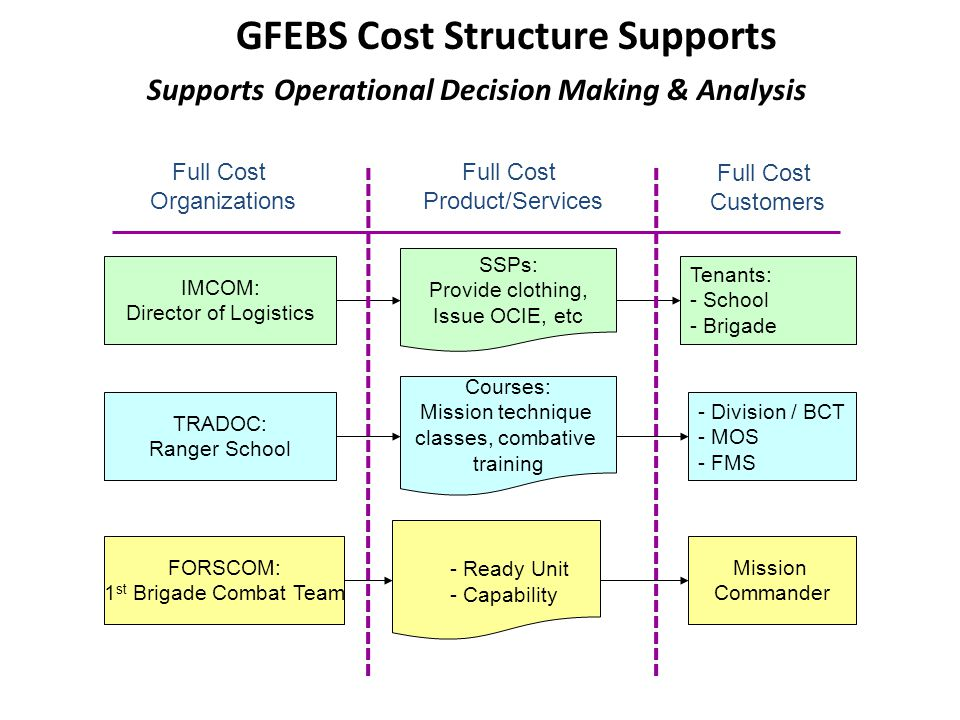 cost structure of ebooks Investigating overdrive ebooks & audiobooks for pricing structure so was very interested in learning about turnkey or low-cost ways to integrate overdrive.