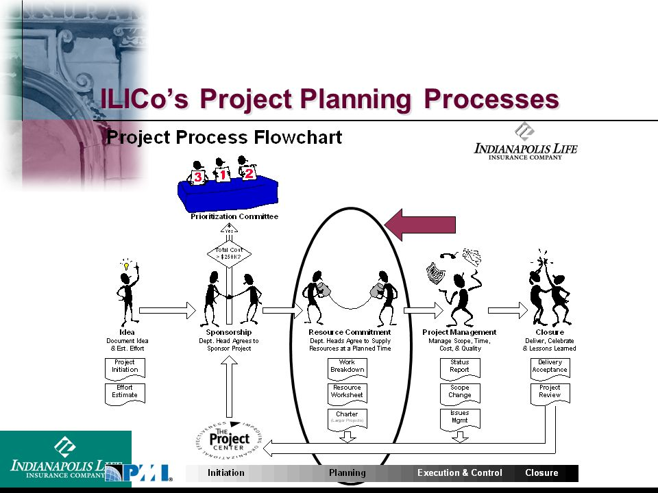 ILICo's Project Planning Processes