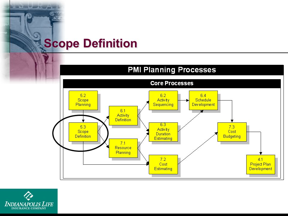 Scope Definition We will be covering the core processes and not the facilitating processes.
