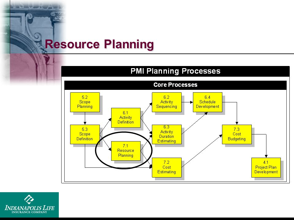 Resource Planning We will be covering the core processes and not the facilitating processes.