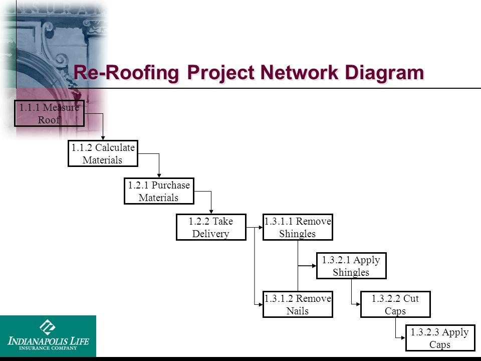 Re-Roofing Project Network Diagram