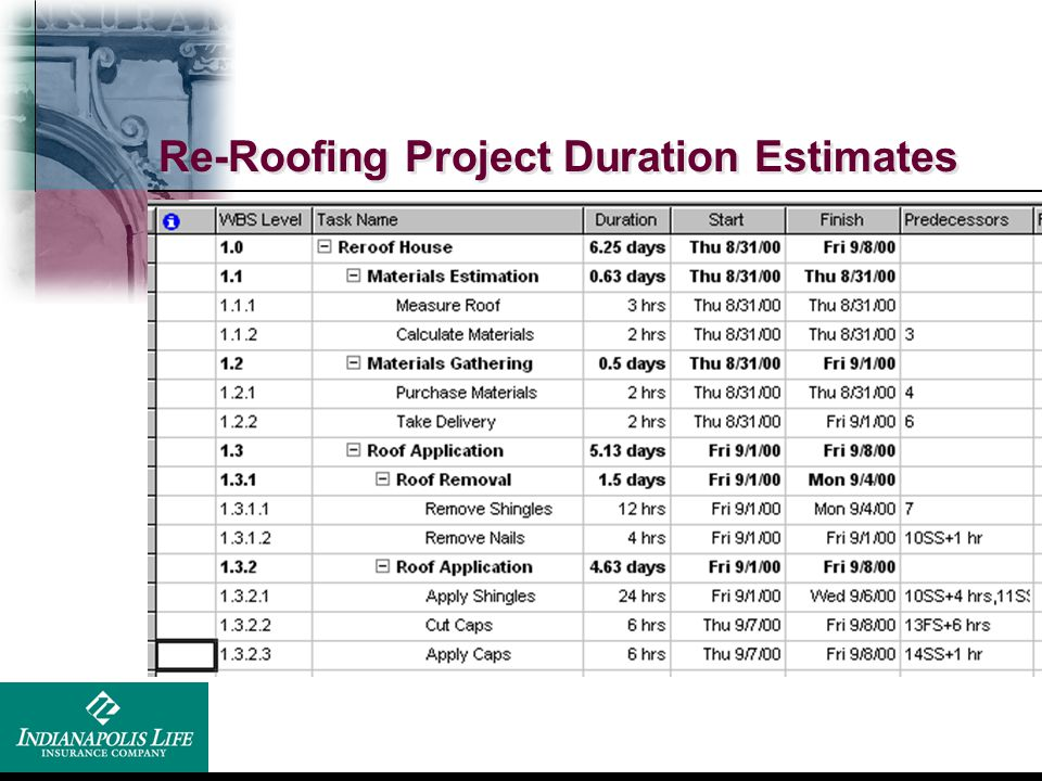 Re-Roofing Project Duration Estimates