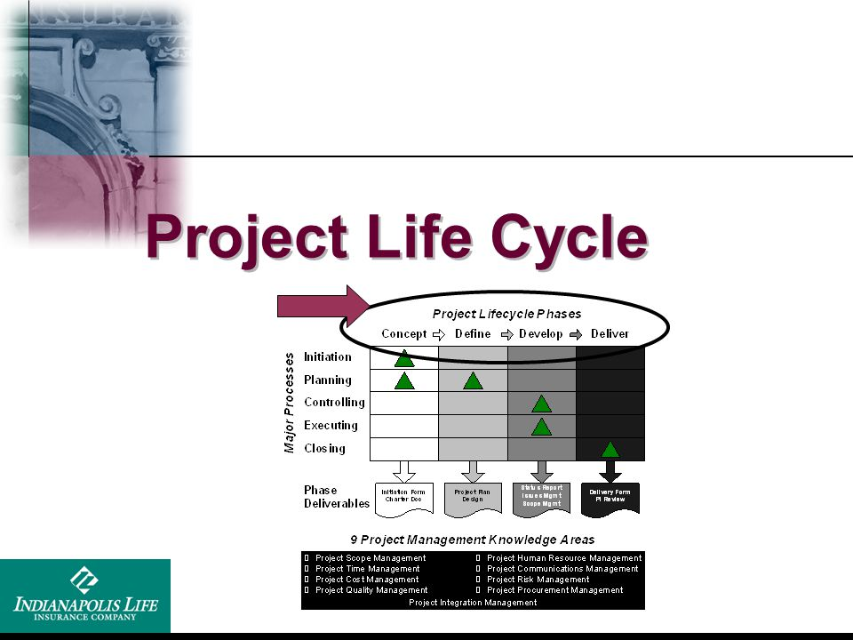 Project Life Cycle Good idea to come up with an example the class can relate too and follow through with that example on the next few slides: