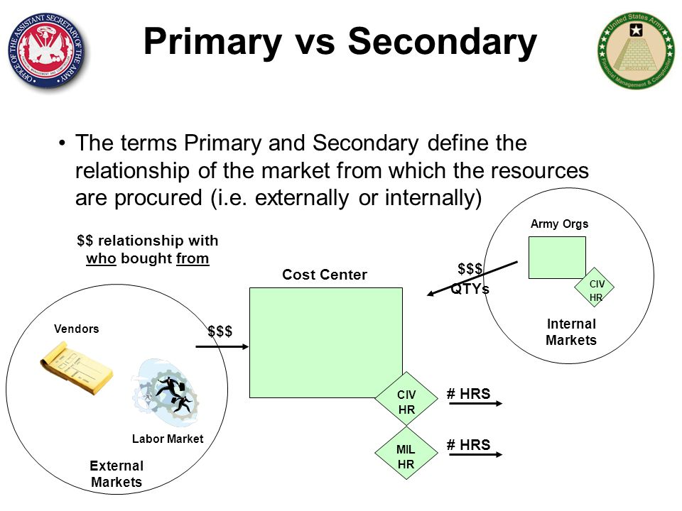 primary market and secondary relationship