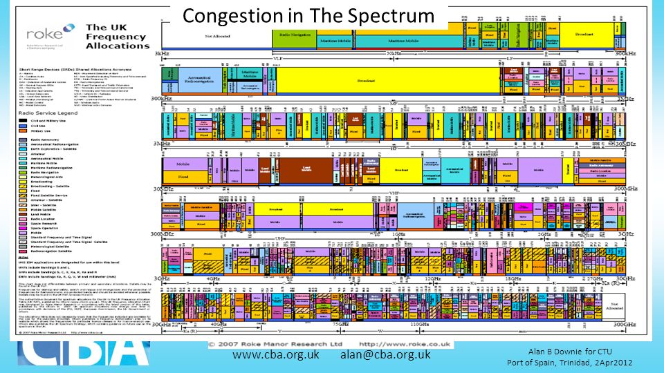 Congestion in The Spectrum