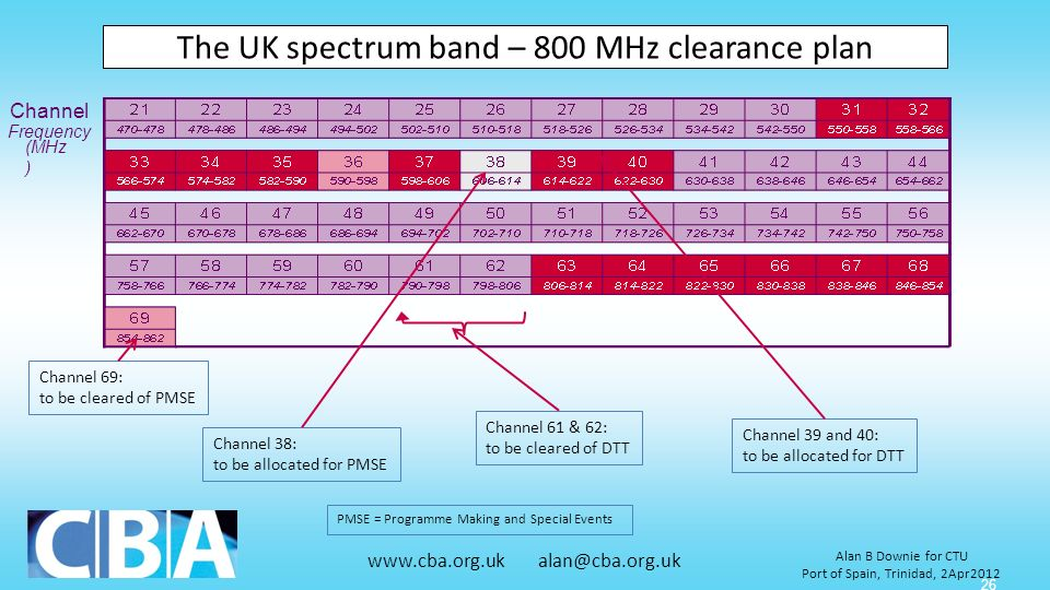 The UK spectrum band – 800 MHz clearance plan