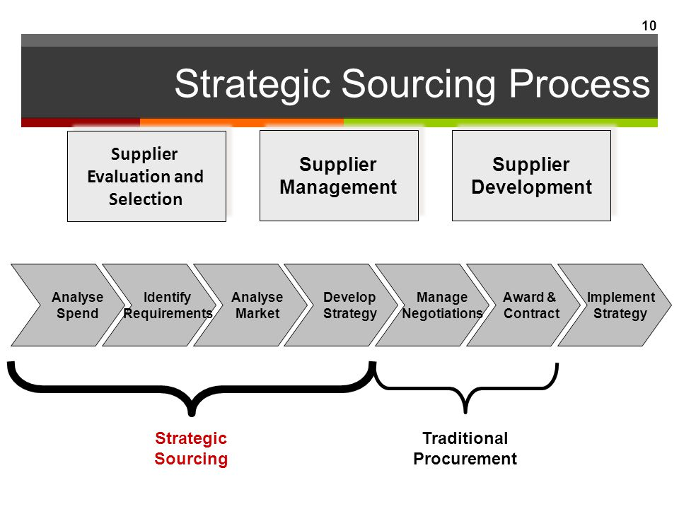 type of procurement strategies There is several type of procurement strategy available in market that commonly used for construction project and each of the common method will be analyze and compare to find the most appropriate method for this project the choice of procurement strategy is very important to the success of a construction project.