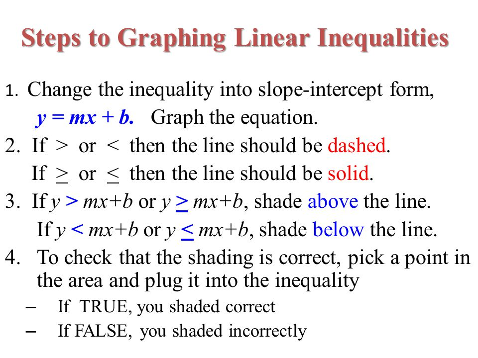 how to draw an inequality on a graph