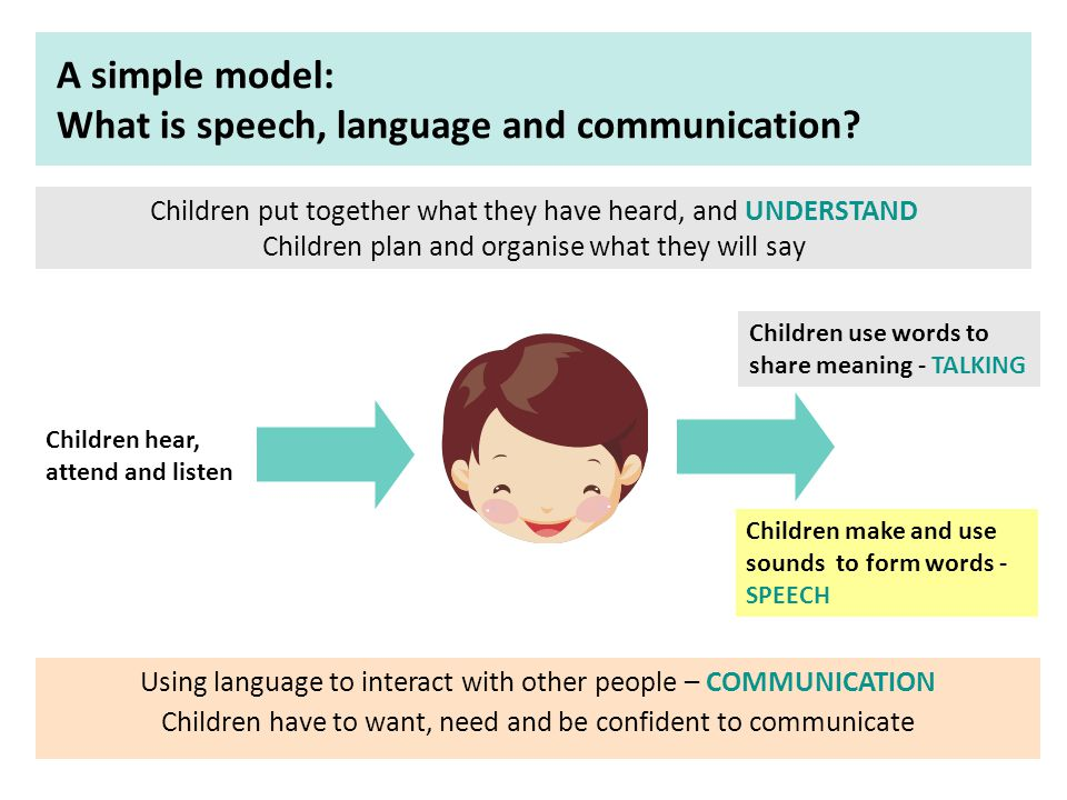 explain how speech language and communication work together to enable effective interaction 23 explain how speech, language and communication work together to enable  effective interaction 24 explain the different ways in which a child or young.