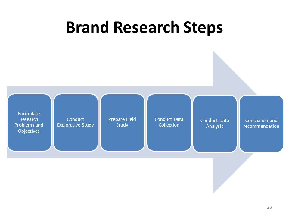 brand awareness and brand extension literature Brands and brand equity: definition and management  literature the concept of brand equity has  broad platform for product line extensions brand extension[1.