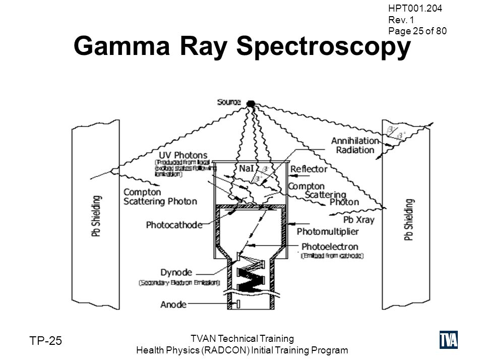 gamma spectroscopy hpt tvan technical training