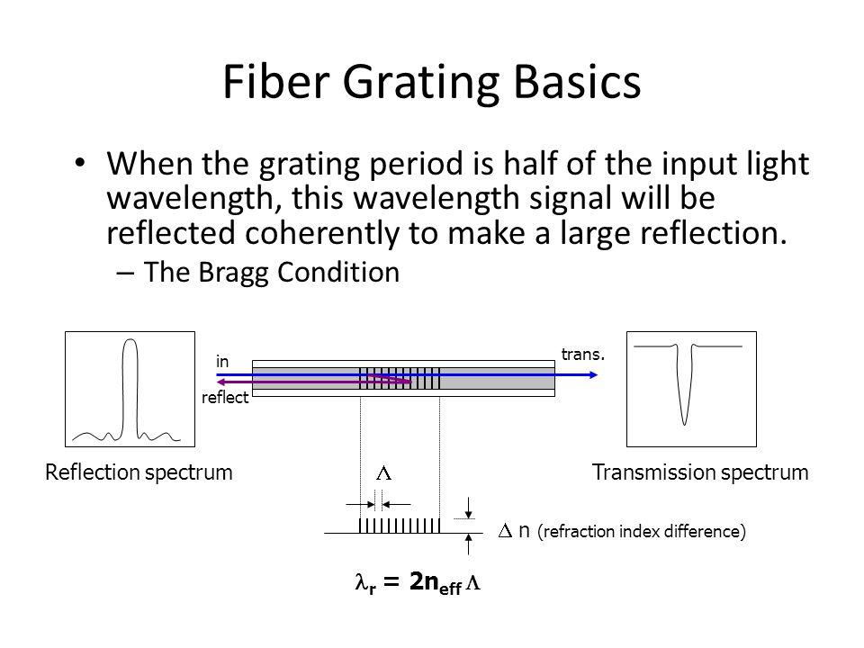 Fiber Bragg Gratings Ppt Video Online Download