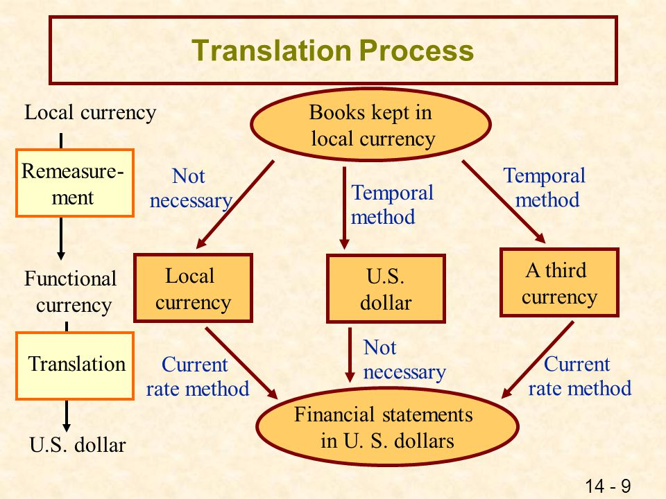 Translation (Current Rate Method)