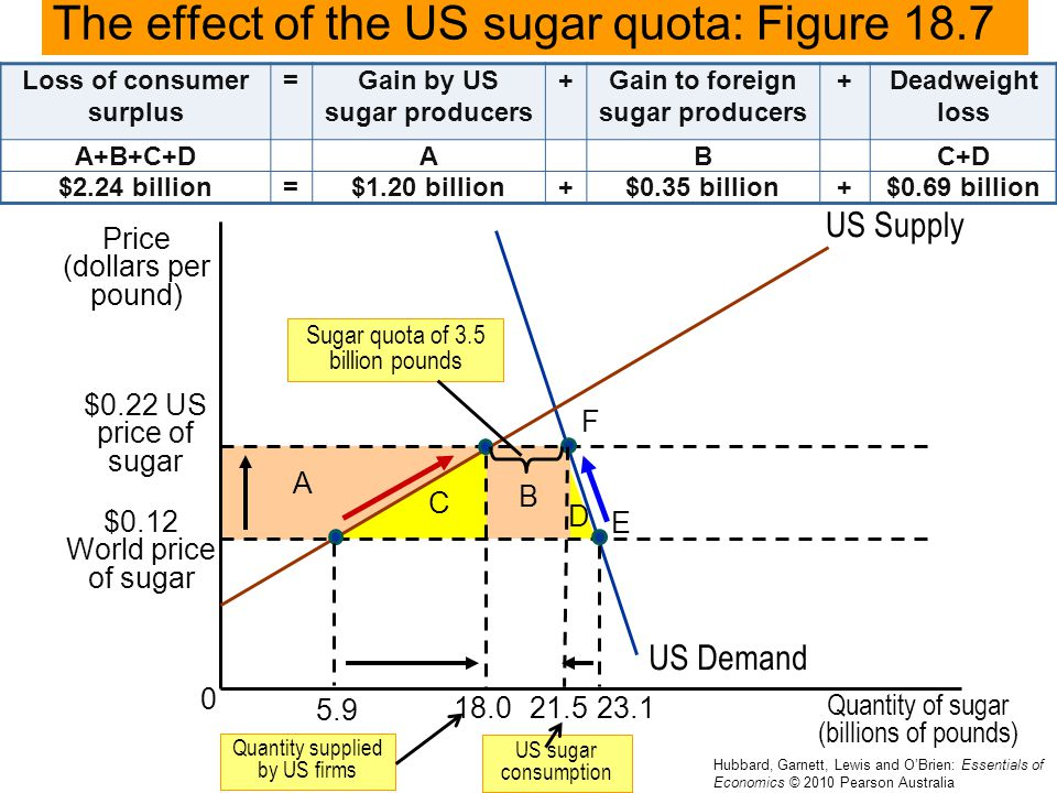 effect of increase in price of sugar on producer and consumers Oil prices: cause and effect  oil production capacity will increase at least twice that rapidly  ordinary consumers may be the least sensitive to price.