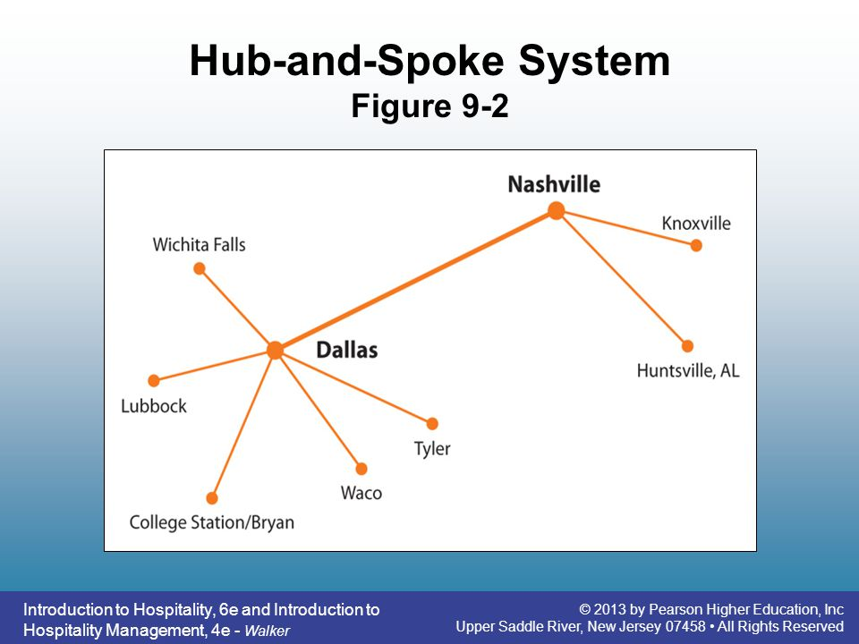 Hub And Spoke System Of Travel