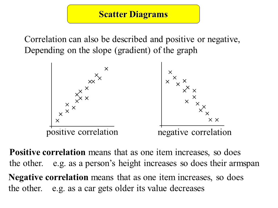 scatter diagrams objectives ppt video online download. Black Bedroom Furniture Sets. Home Design Ideas