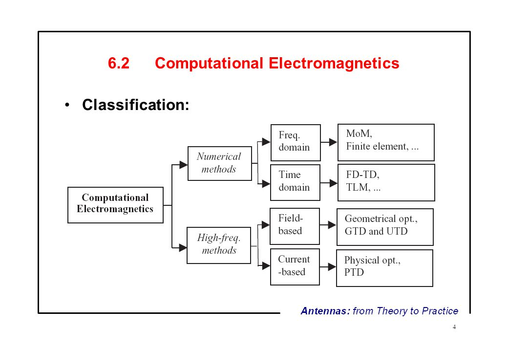 method of moments electromagnetics pdf