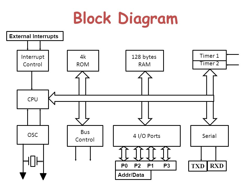 Microcontroller 8051 block diagram for Architecture 8051