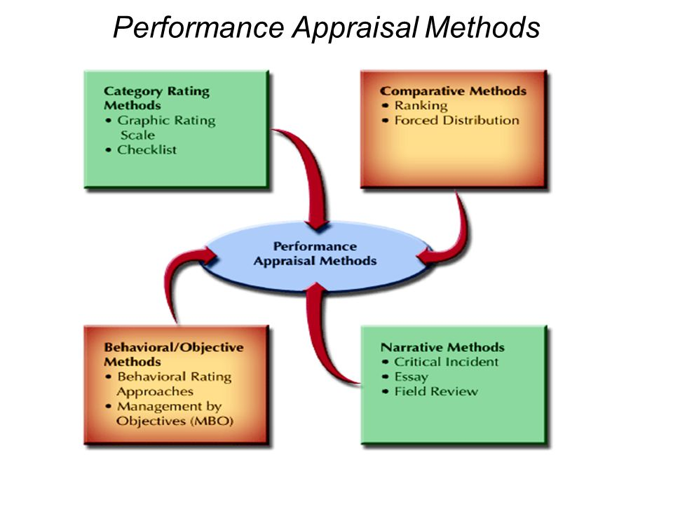 Methods of employee performance appraisals
