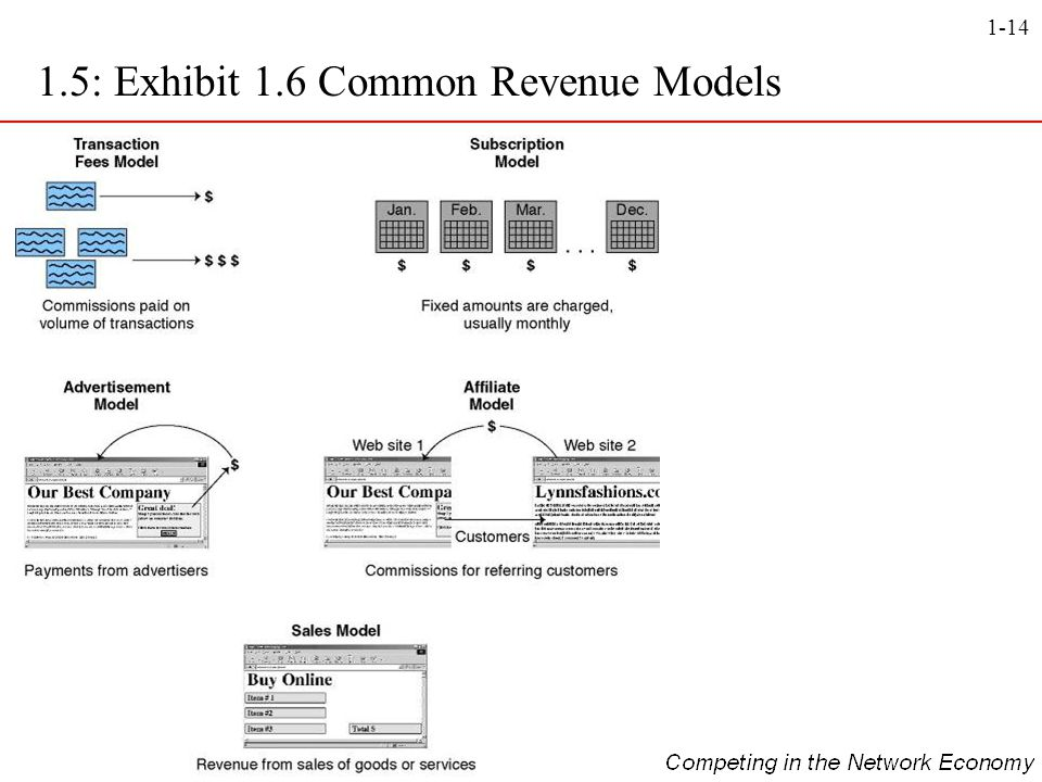 1.5: Exhibit 1.6 Common Revenue Models