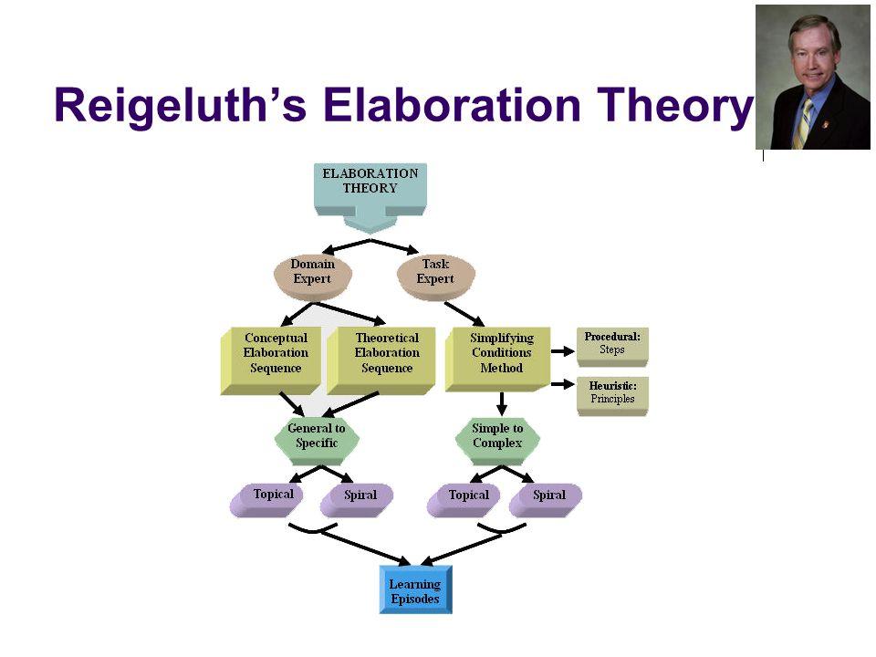 Reigeluth's Elaboration Theory