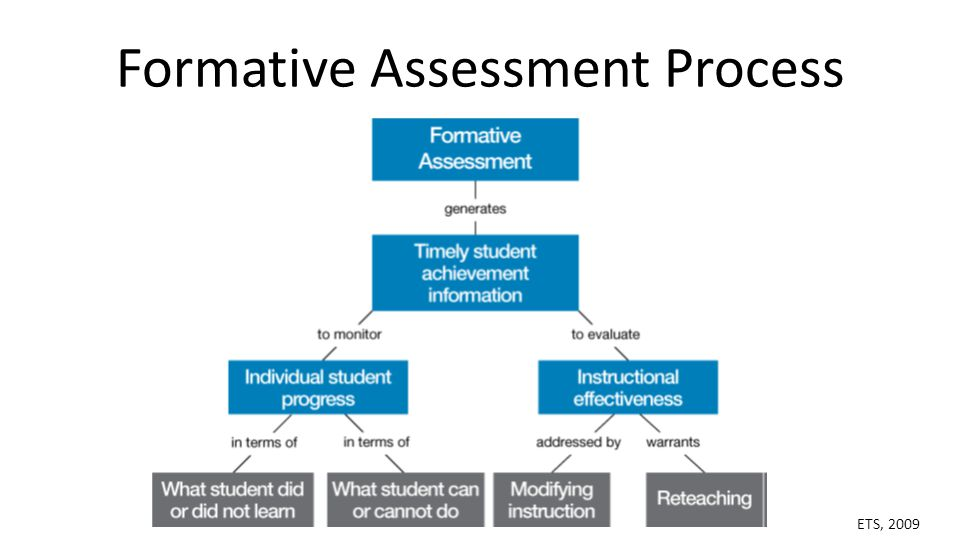 Common Core Institute  Formative Assessment  Ppt Download