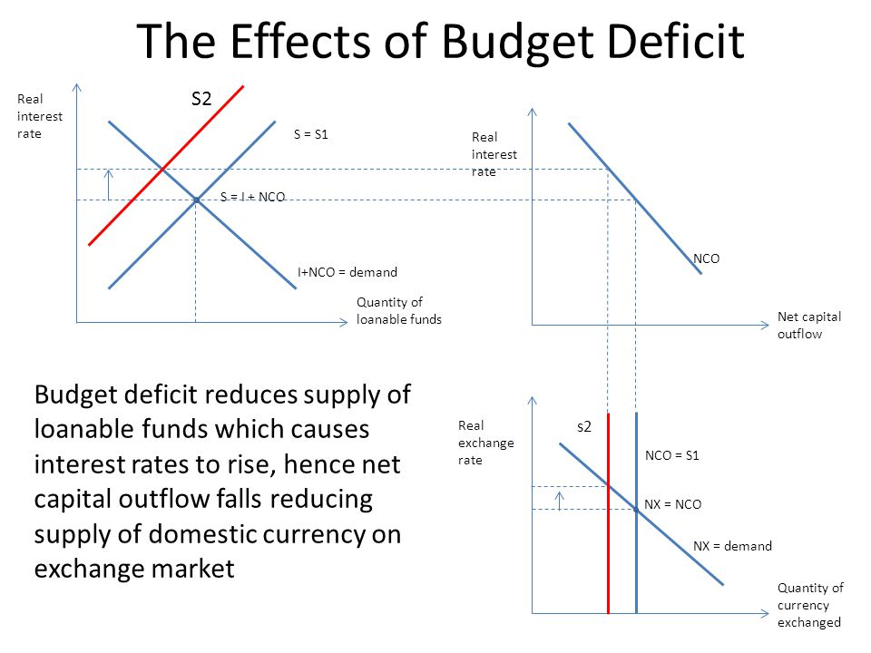 The impact of budgeting and budgetary