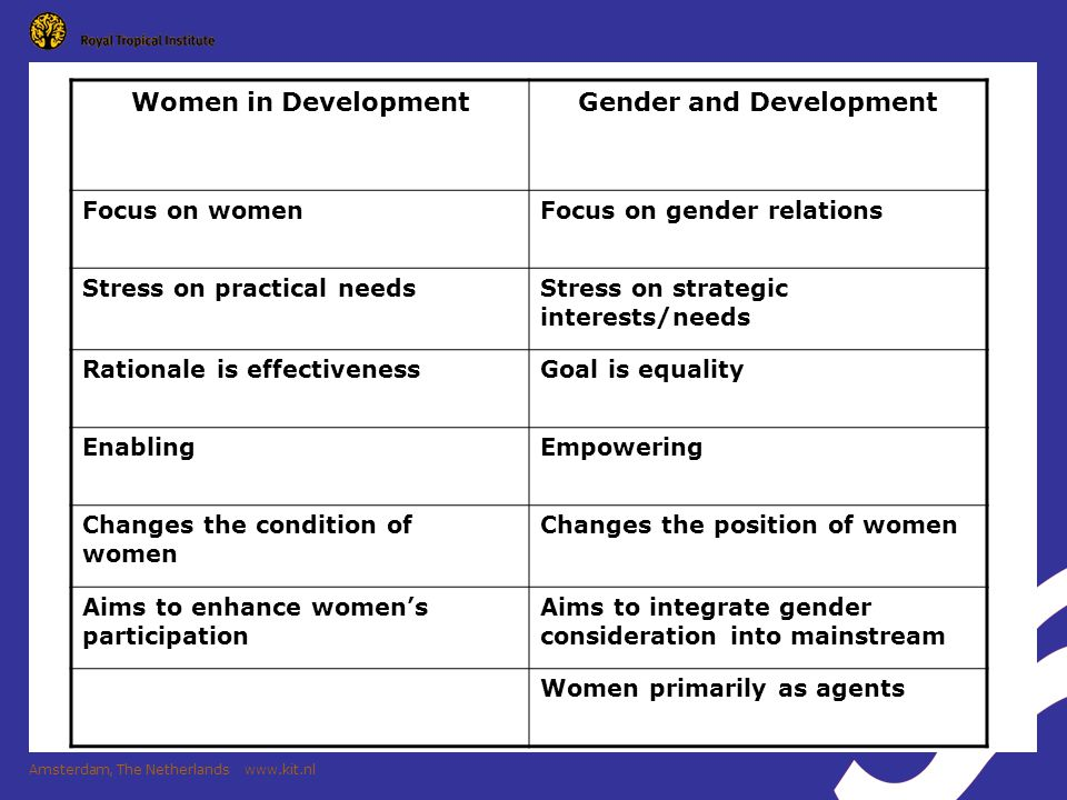Gender and Development