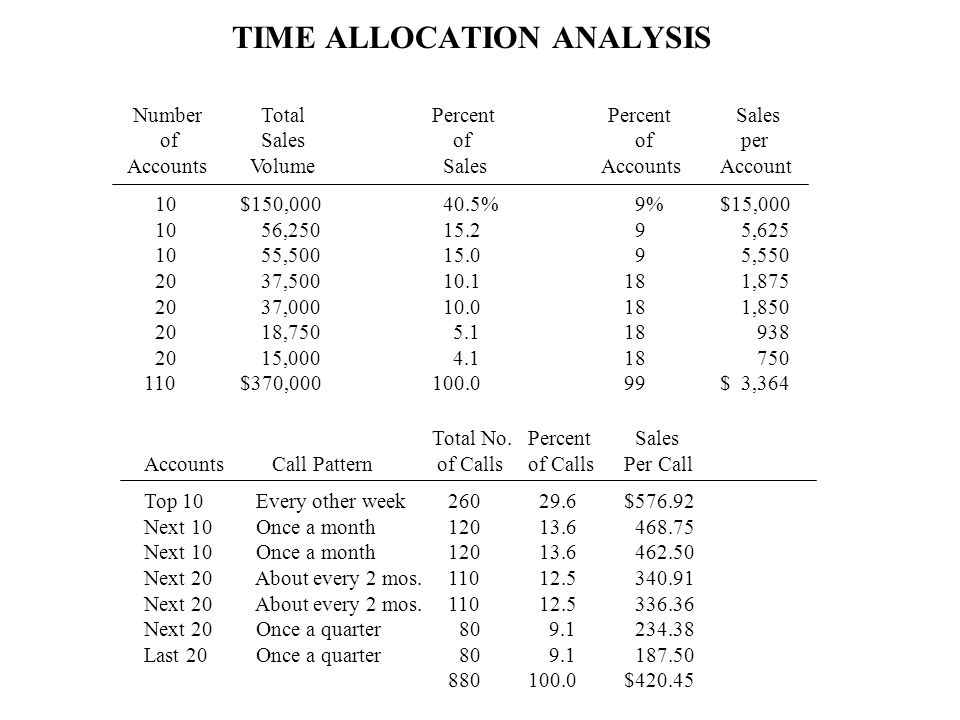 next account analysis A contra asset account for land will normally appear in the balance sheet false if the adjustment for depreciation for the year is inadvertently omitted, the assets on the balance sheet at the end of the period will be understated.