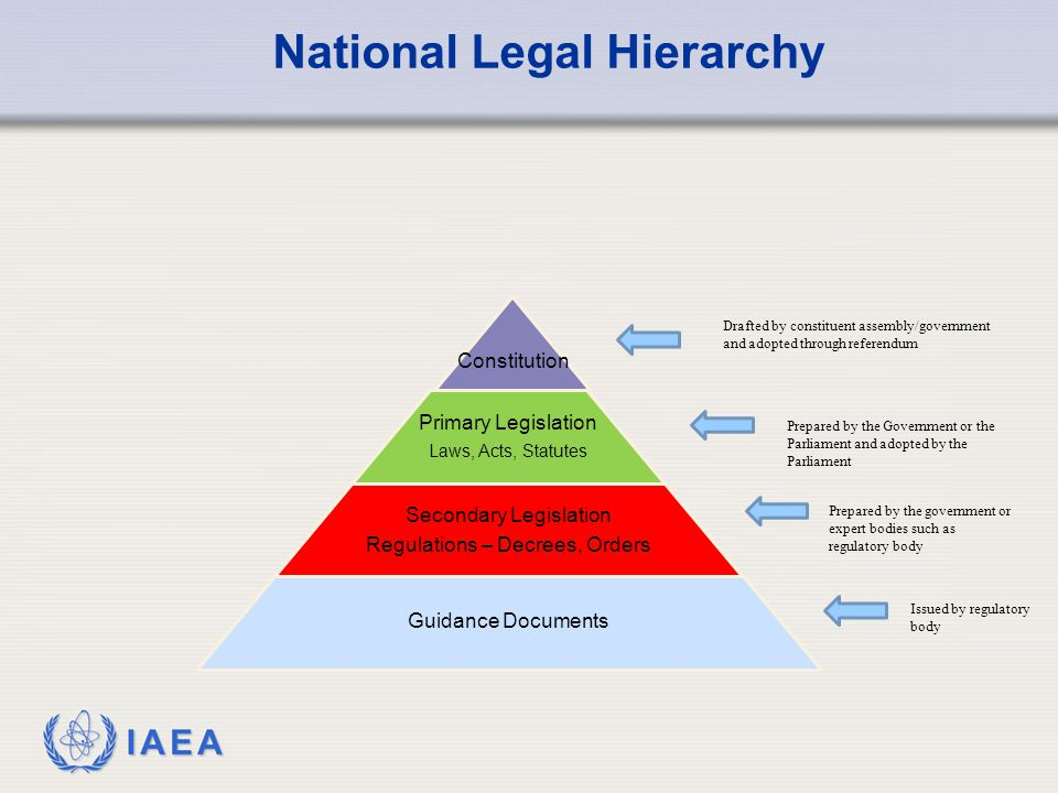 National Legal Hierarchy