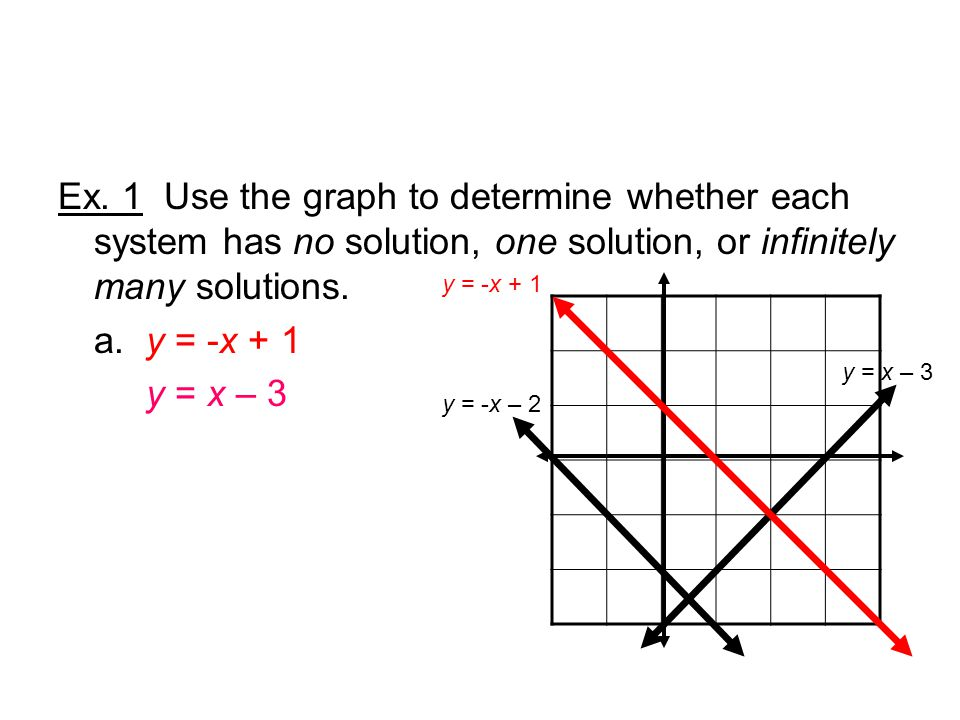 A system of equations has infinitely many solutions when