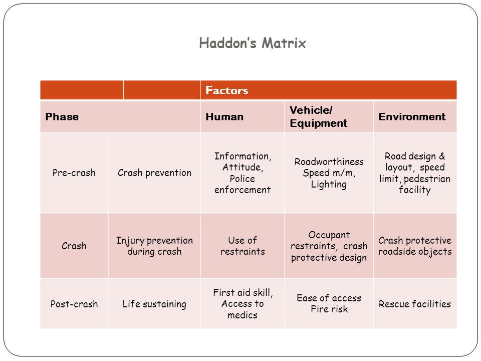 how to make haddon matrix
