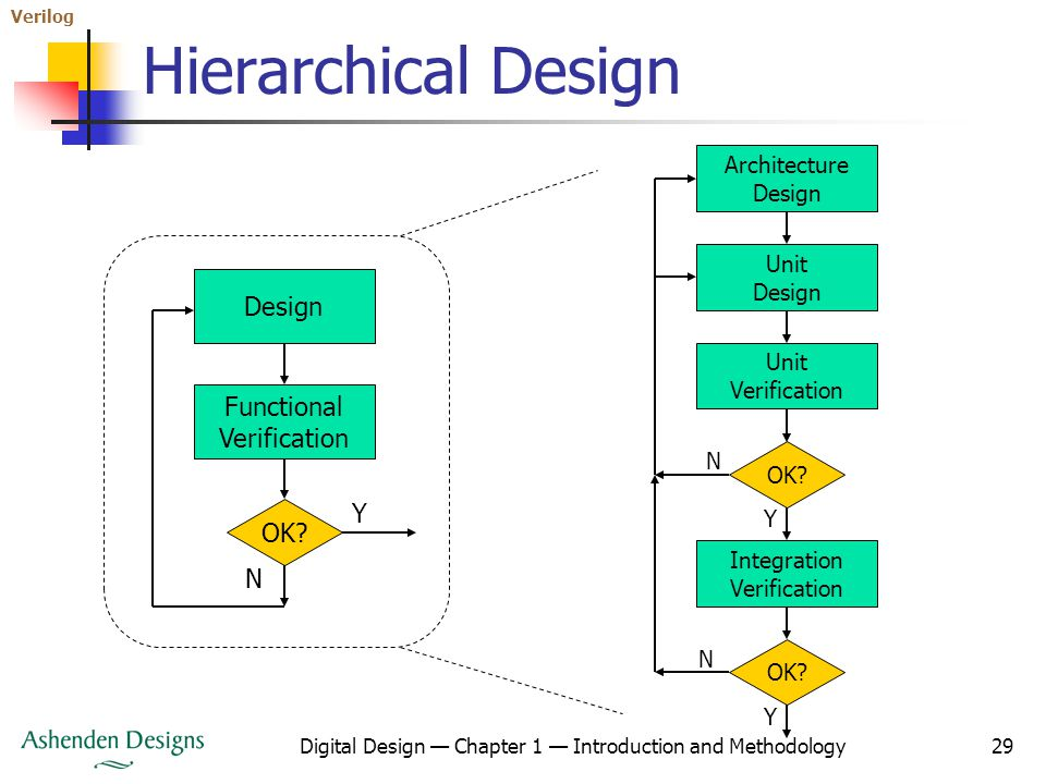 Architecture Design Methodology digital design: an embedded systems approach using verilog - ppt