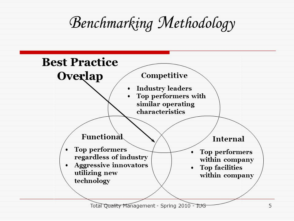 How could benchmarking be effectively used