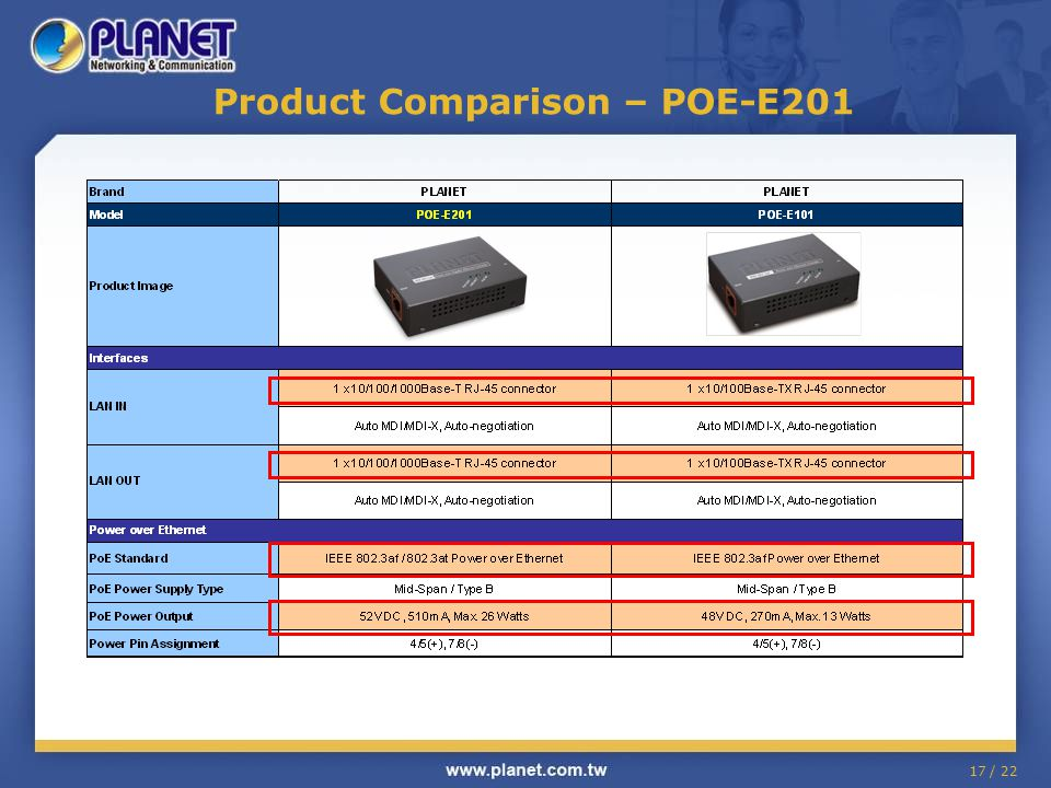 Product Comparison – POE-E201