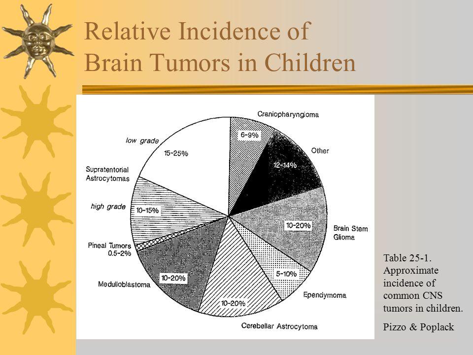 brain tumors in pediatrics ppt video online download