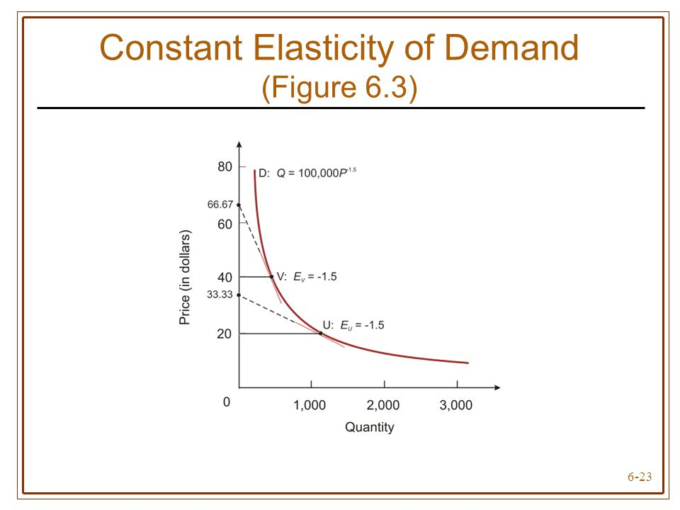 Chapter 6: Elasticity and Demand - 51.1KB