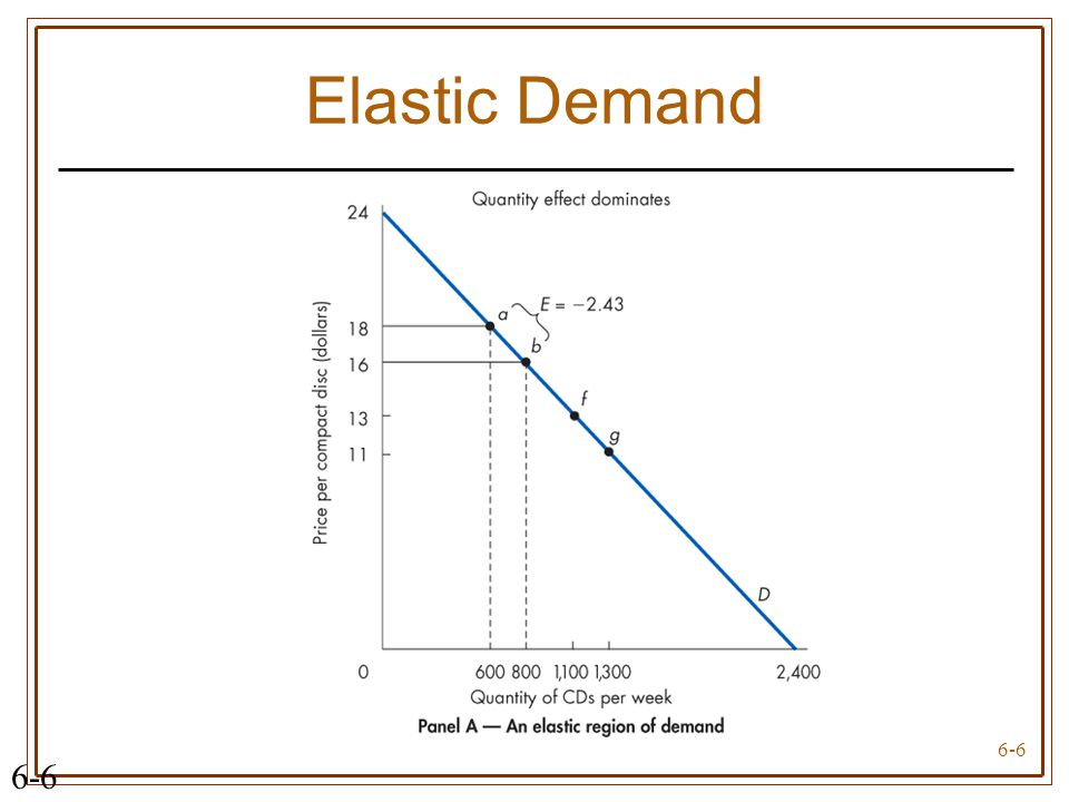 Elasticity of Demand with graph!