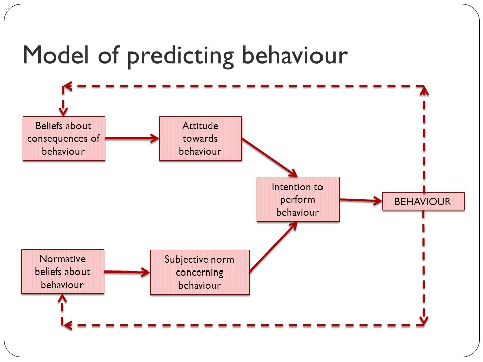 how do attitudes predict behaviour? essay It combines attitudes towards a behavior, social norms concerning that behavior, and the perceived level of control over that behavior to determine one's intentions to perform it (ajzen & madden, 1986.