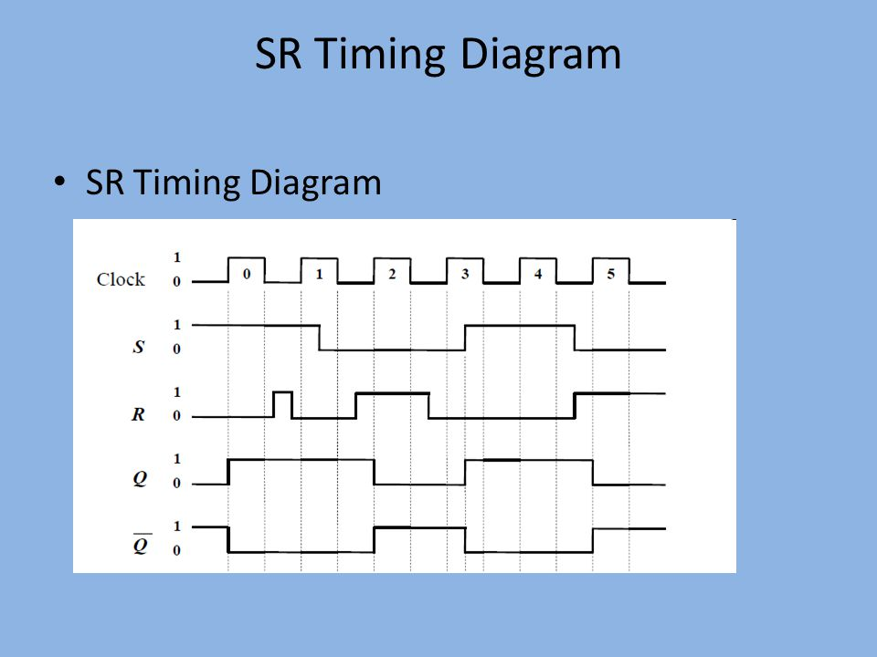 SR Timing Diagram SR Timing Diagram