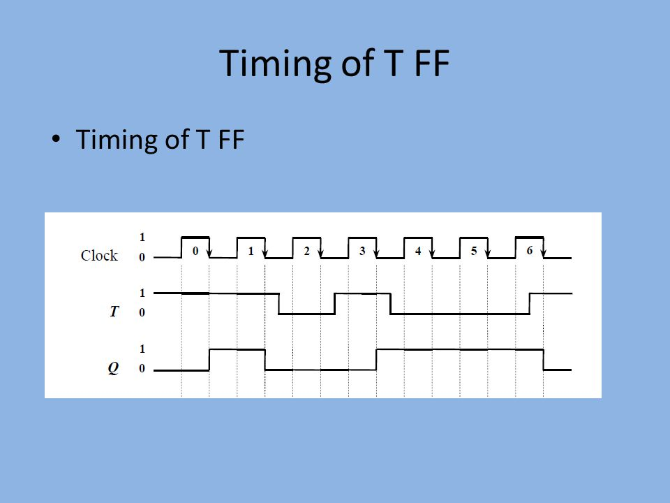 Timing of T FF Timing of T FF