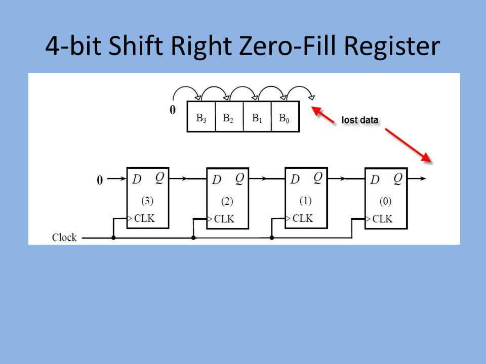 4-bit Shift Right Zero-Fill Register