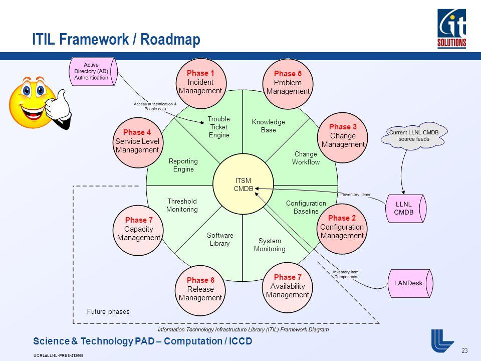itil framework roadmap - Itil Workflow Diagram