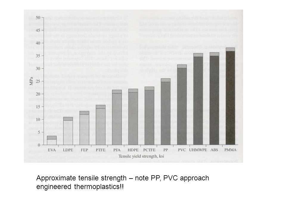 Approximate tensile strength – note PP, PVC approach engineered thermoplastics!!