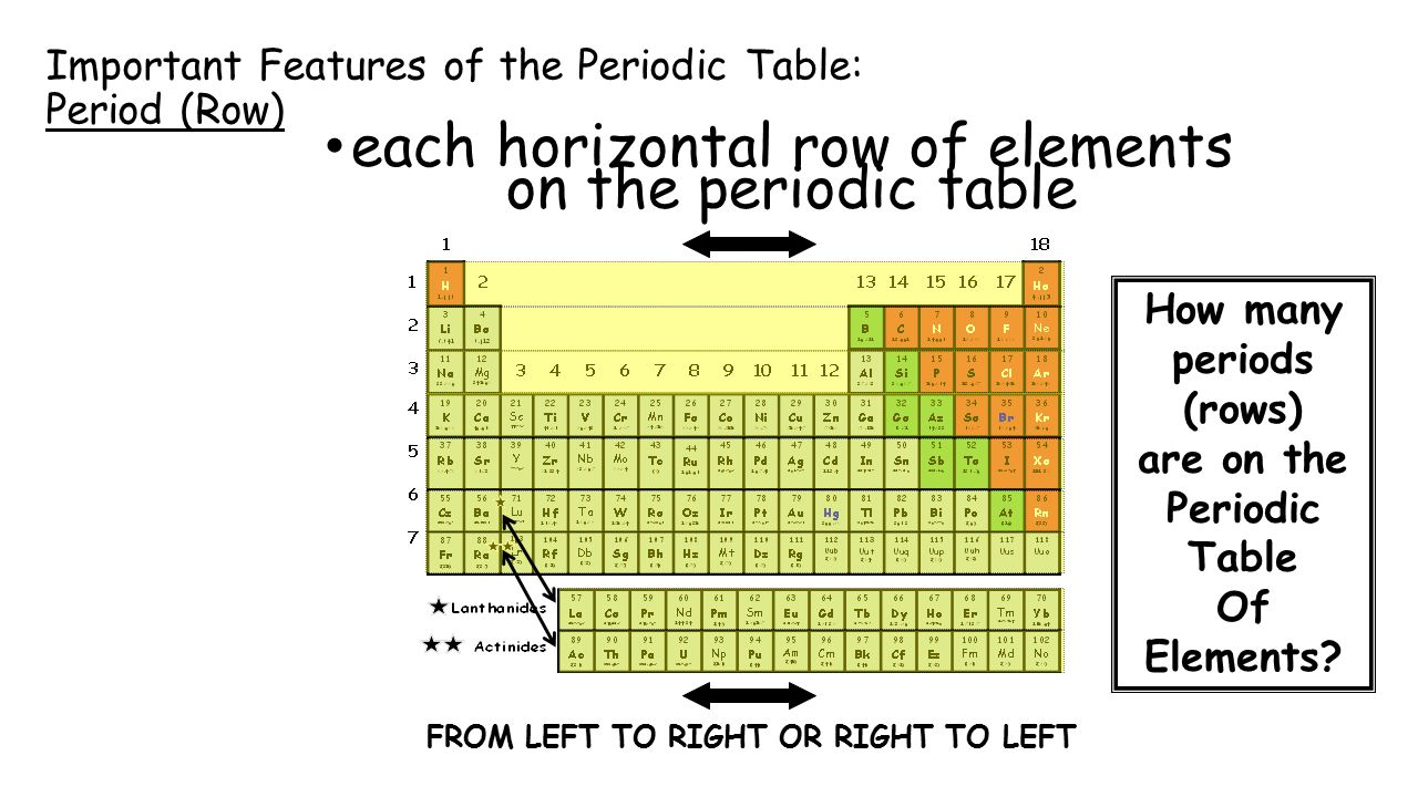 Organization of the elements families and periods of the periodic important features of the periodic table period row gamestrikefo Gallery